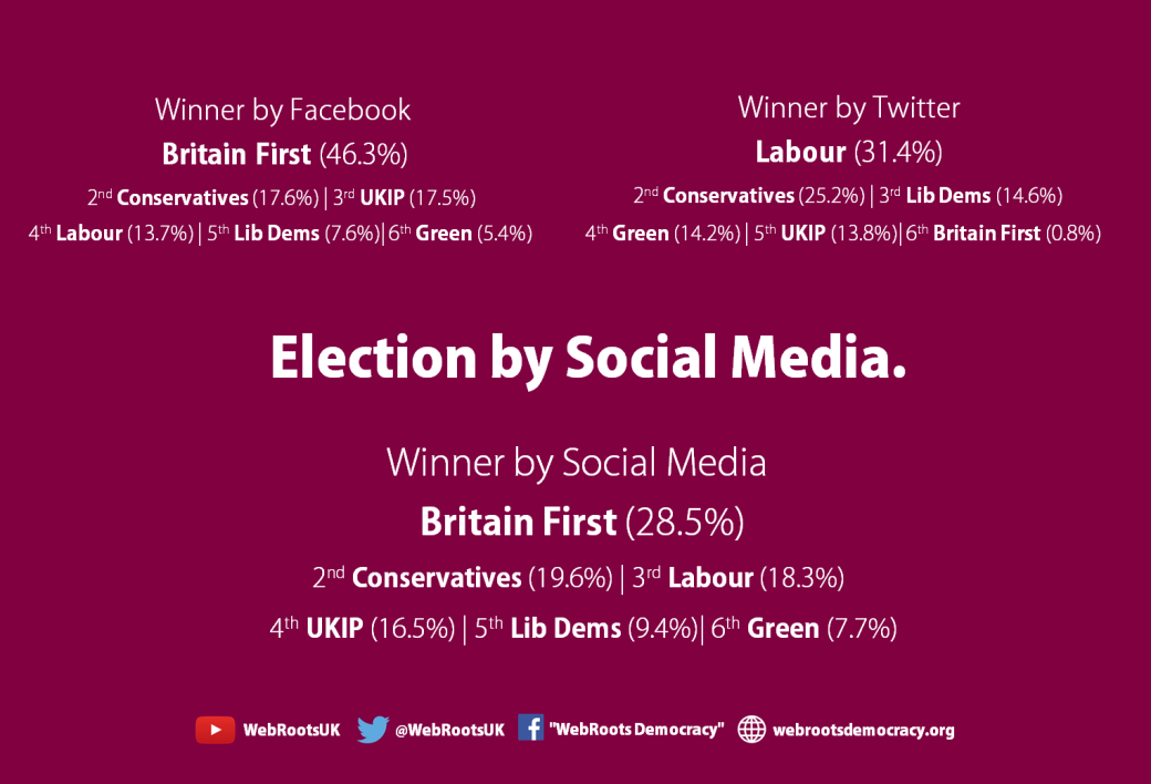 Election by Social Media june
