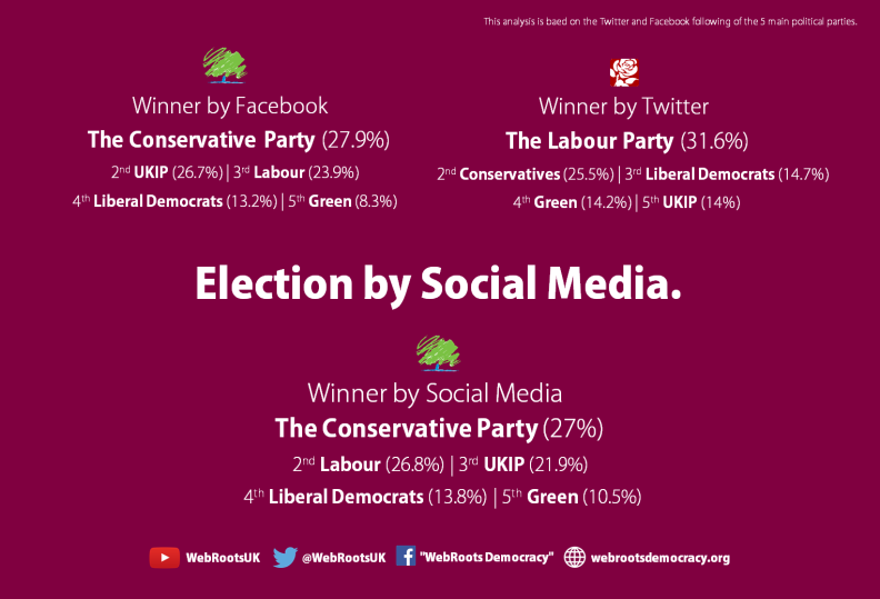Election by Social Media - May 31