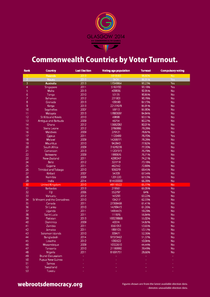 Commonwealth Election Turnouts - Table
