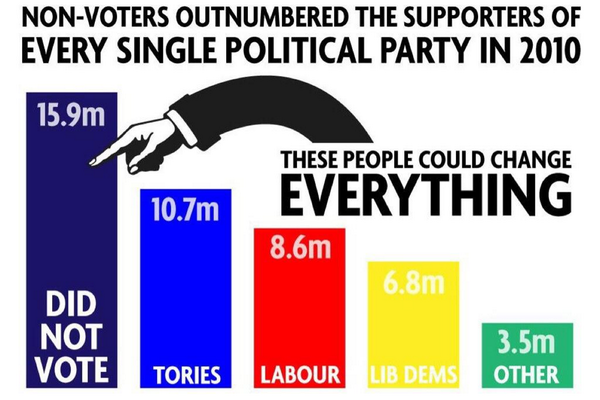The 2015 General Election saw the total number of non-voters increase for the first time in more than a decade.