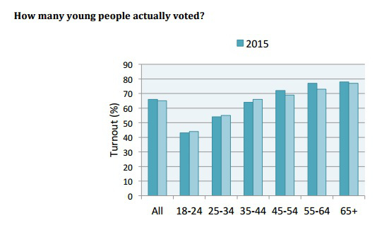 How many young people actually voted