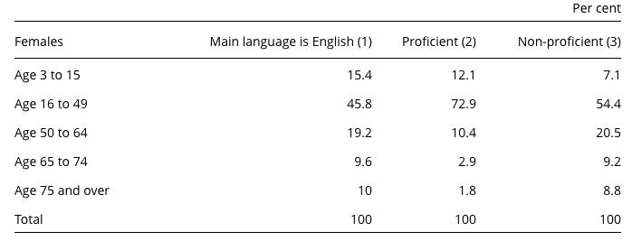 Language discrmination table 3