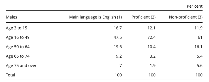 Language discrmination table 4